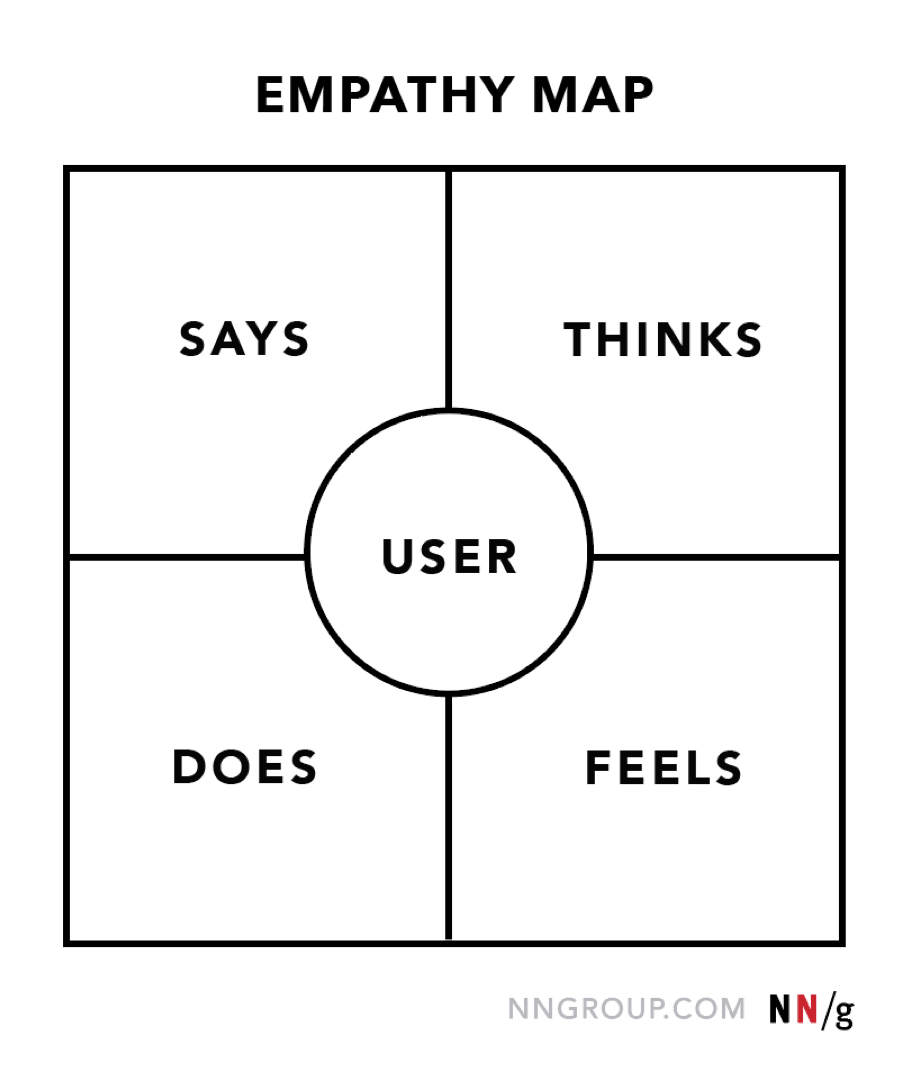 empathy map user centric marketing