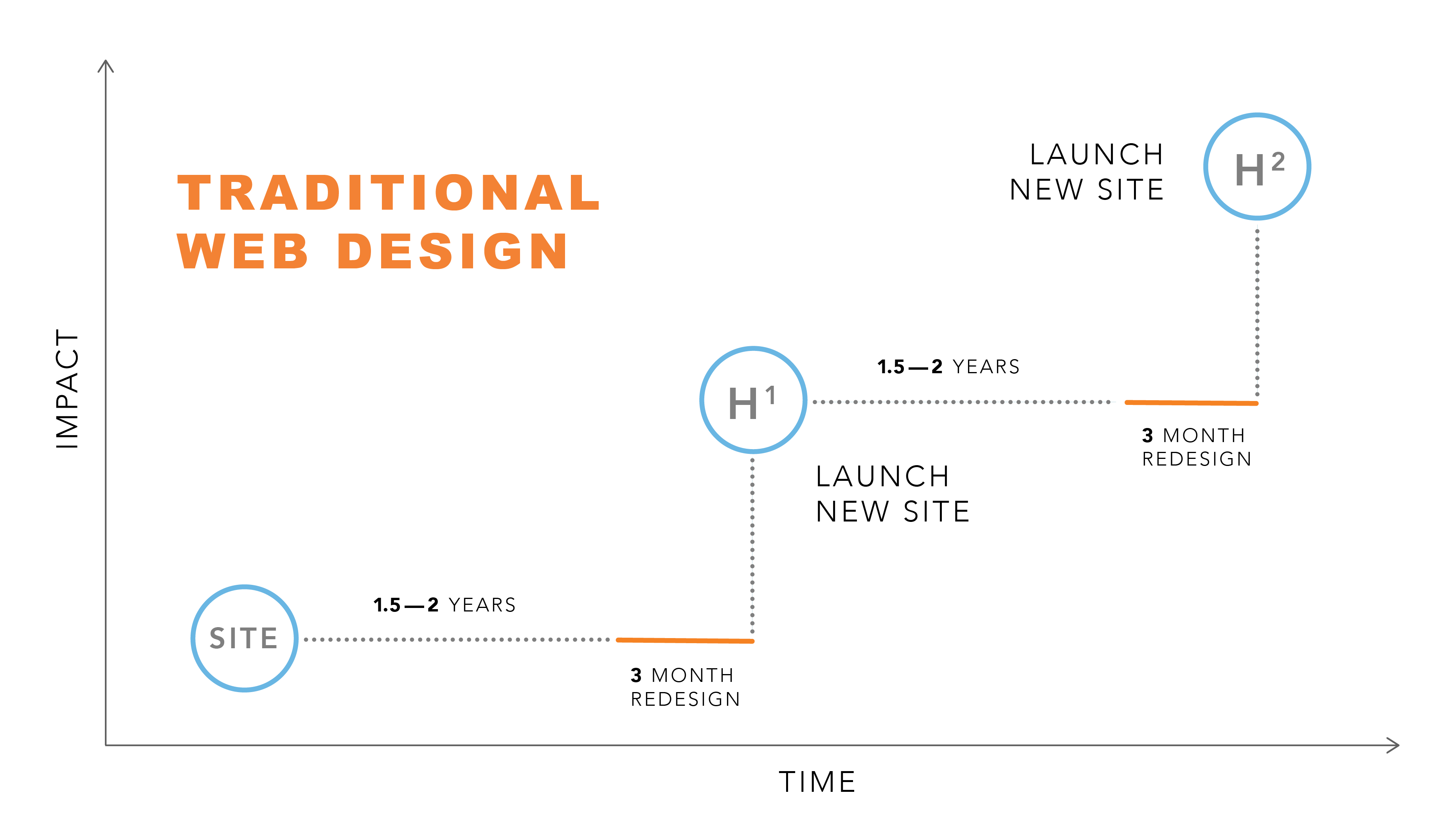 Growth Driven Design Graphics