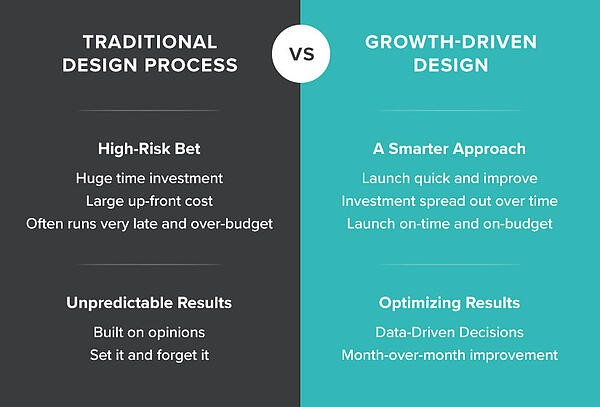 Growth-Driven-Design-Risk-Result